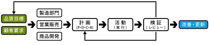 生産管理課